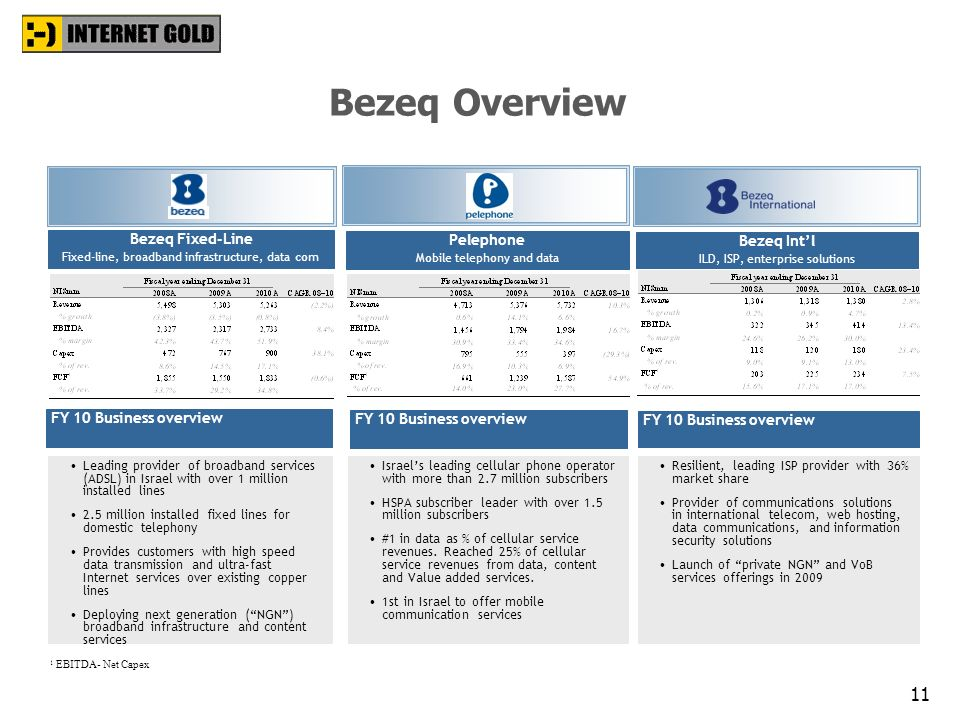 Bezeq Overview Bezeq Fixed-Line Pelephone Bezeq Int'l