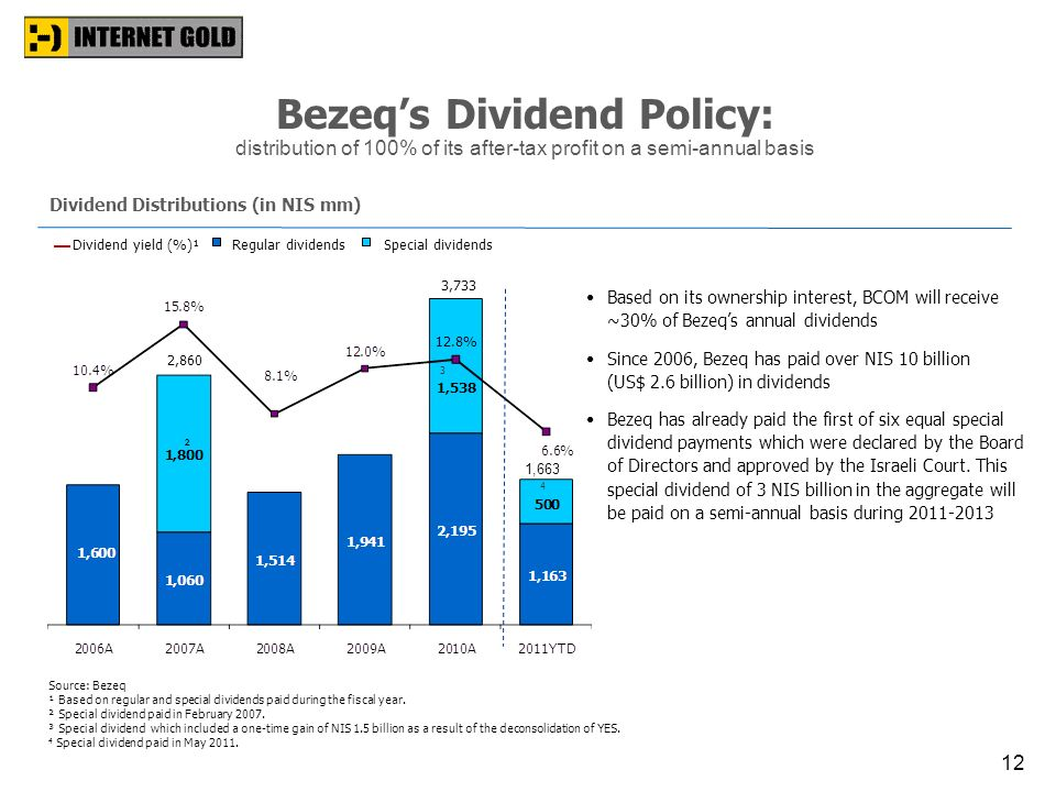 Bezeq's Dividend Policy: distribution of 100% of its after-tax profit on a semi-annual basis