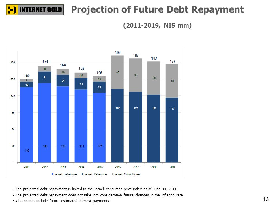 Projection of Future Debt Repayment (2011-2019, NIS mm)
