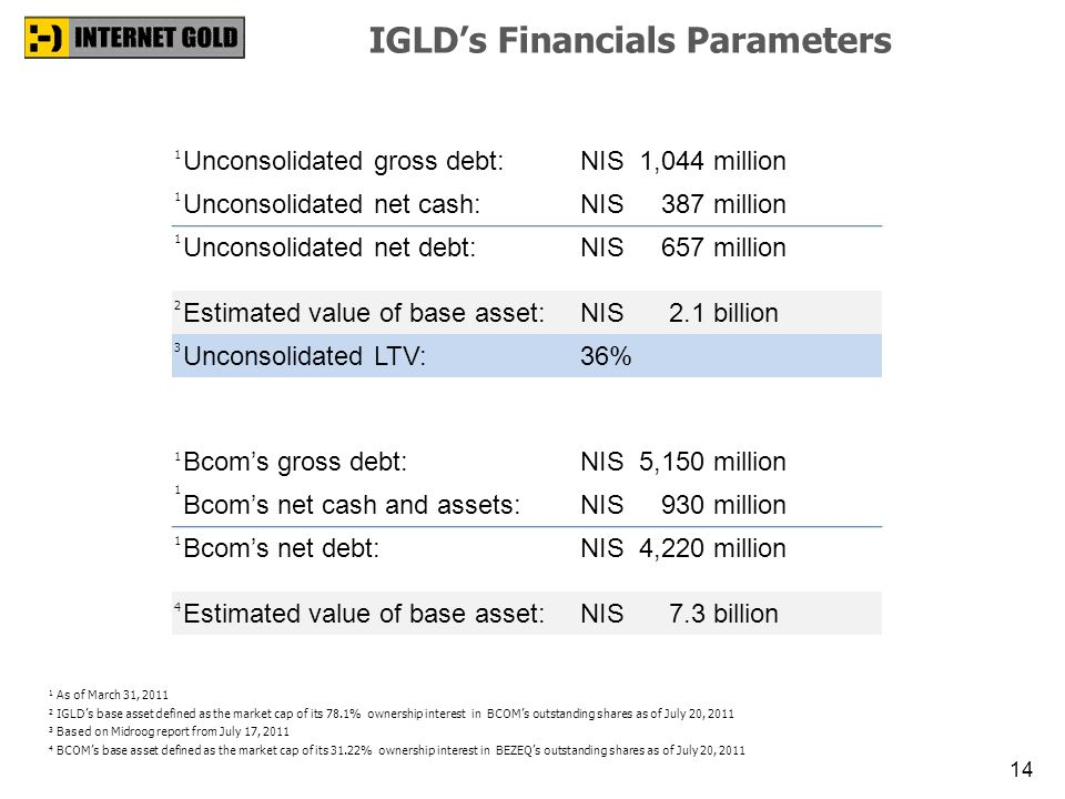 IGLD's Financials Parameters
