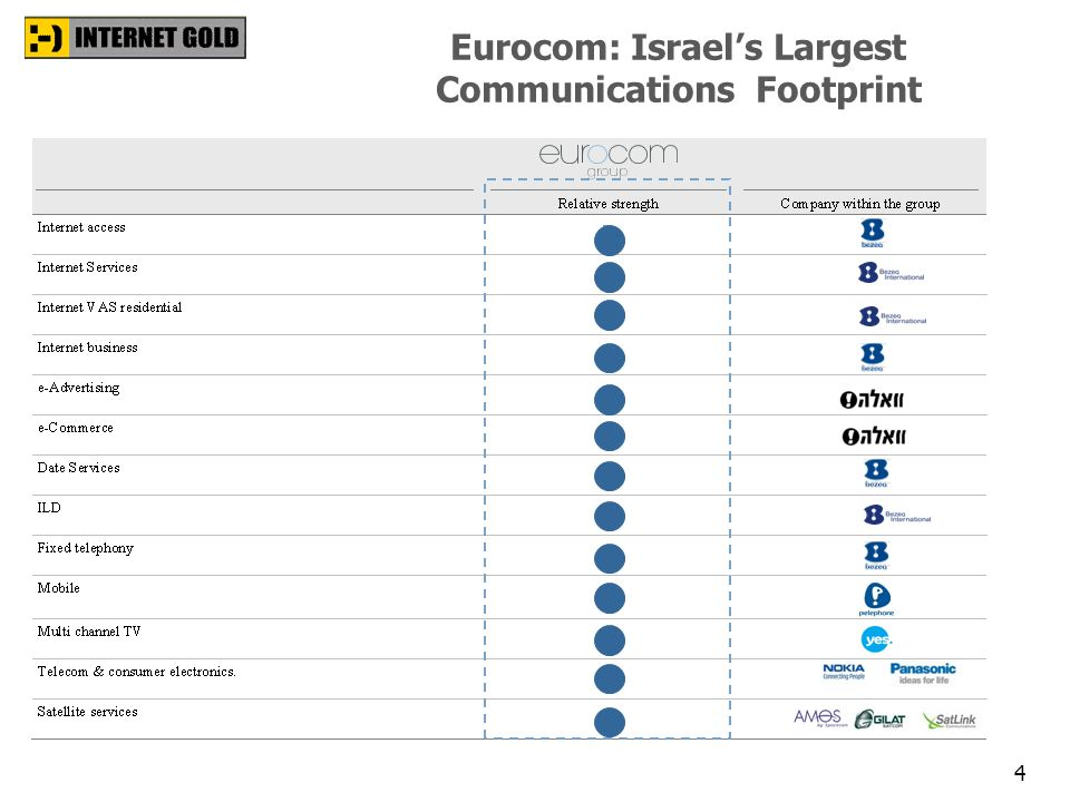 Eurocom: Israel's Largest Communications Footprint