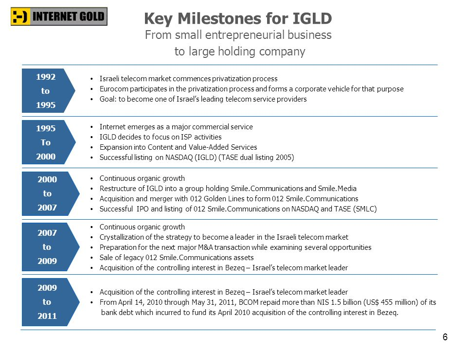 Key Milestones for IGLD From small entrepreneurial business to large holding company