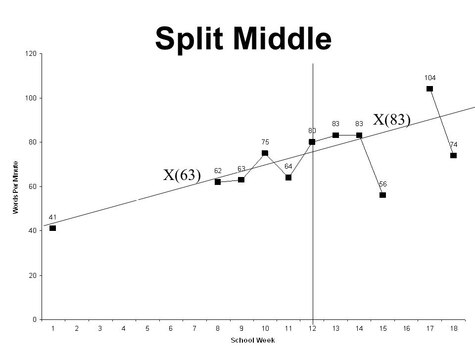 Split Middle X(83) X(63) X (9)