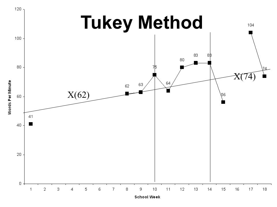 Tukey Method X(74) X(62)