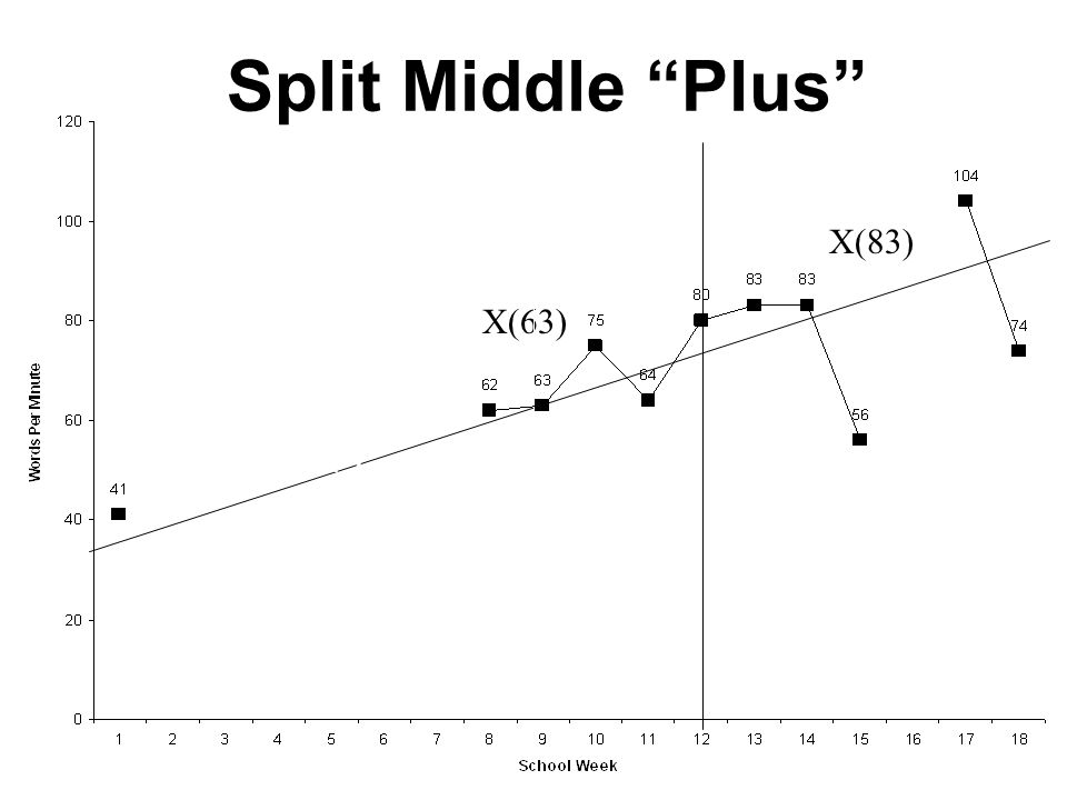 Split Middle Plus X(83) X(63) X (9) 54