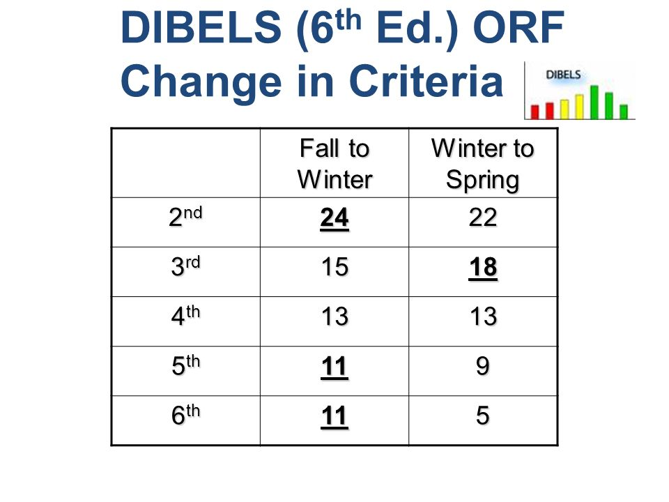 DIBELS (6th Ed.) ORF Change in Criteria