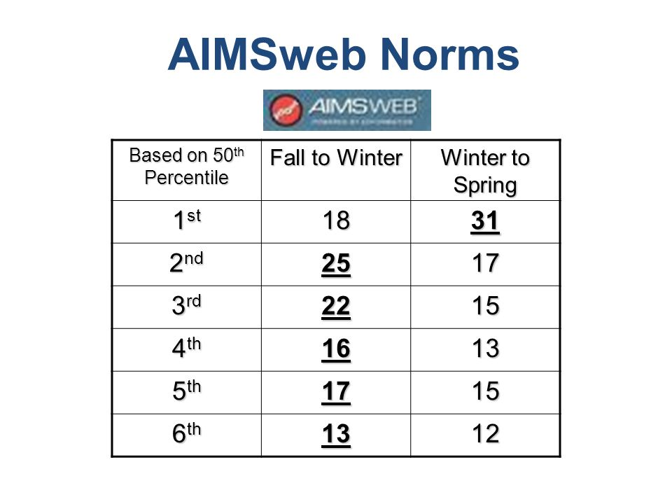 AIMSweb Norms 1st 18 31 2nd 25 17 3rd 22 15 4th 16 13 5th 6th 12