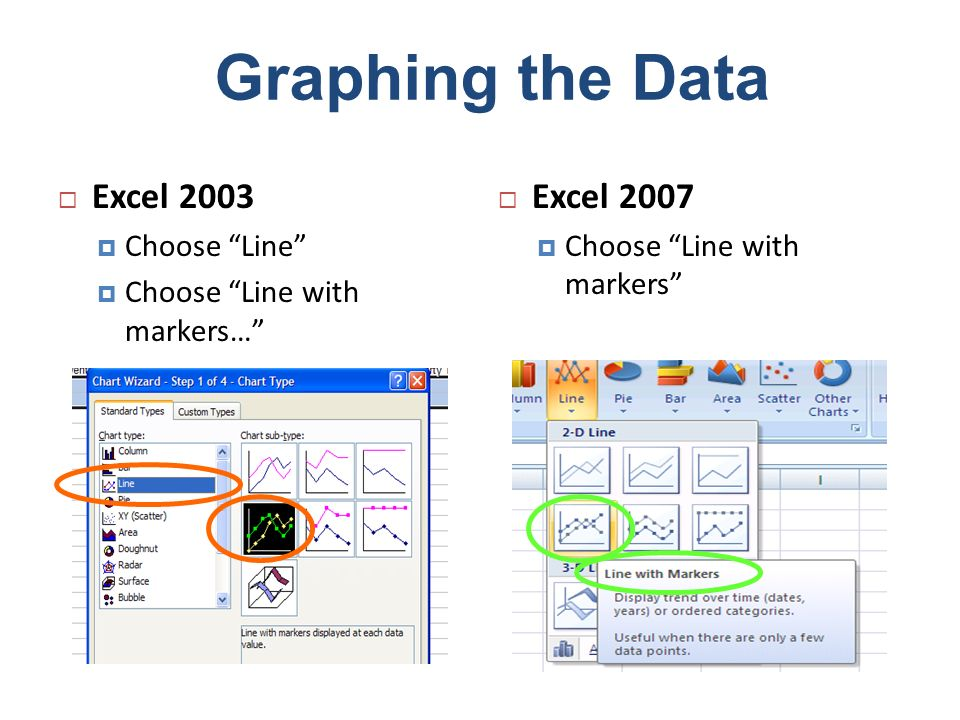 Graphing the Data Excel 2003 Excel 2007 Choose Line