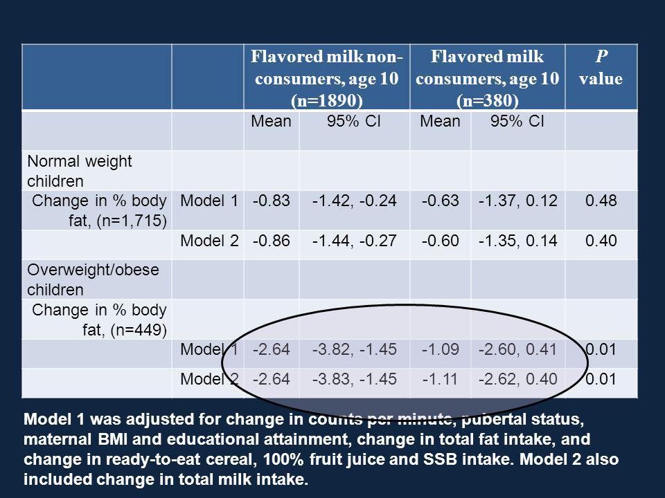 Flavored milk non-consumers, age 10 Flavored milk consumers, age 10