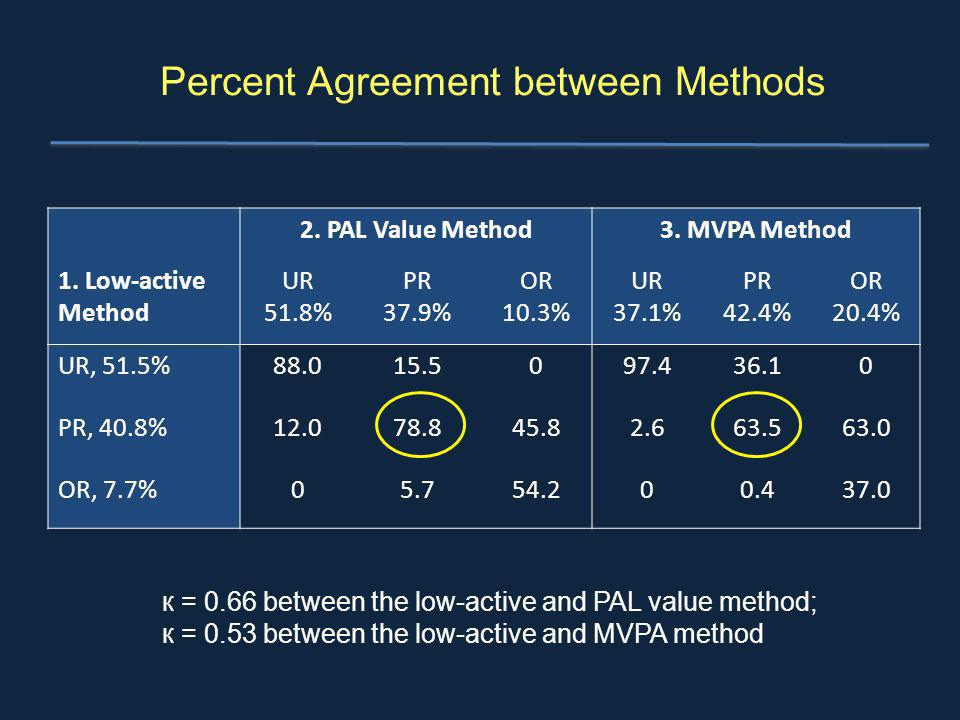 Percent Agreement between Methods