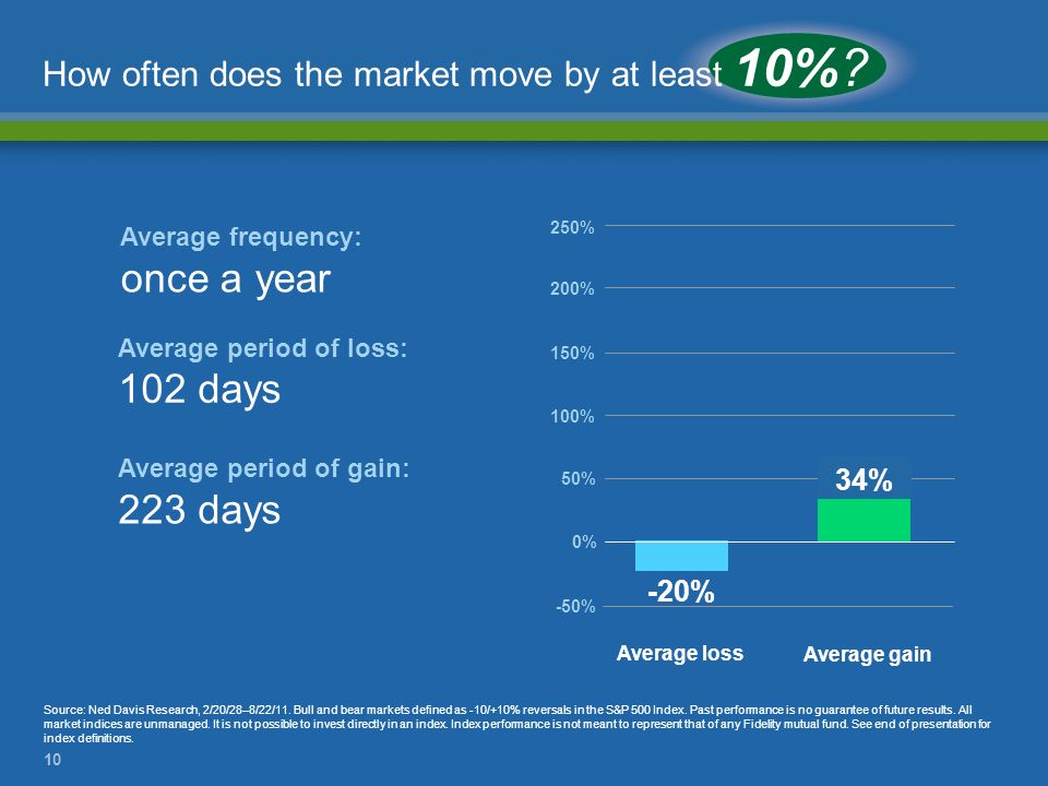 How often does the market move by at least 10%
