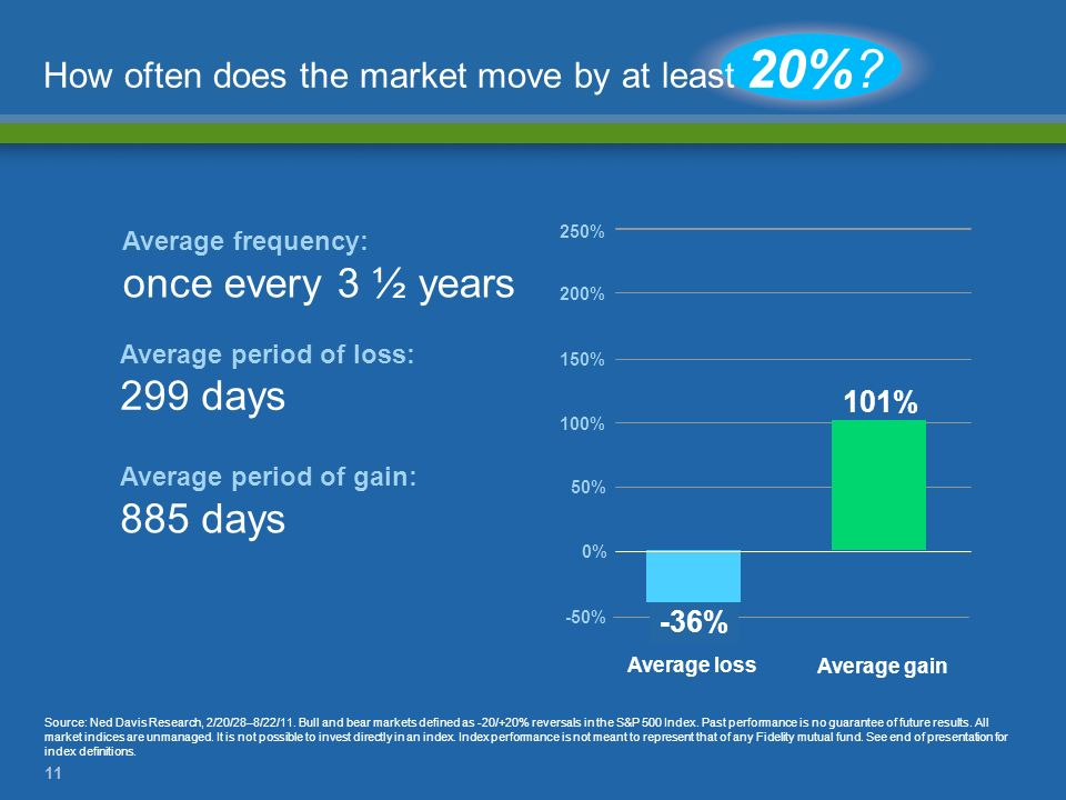 How often does the market move by at least 20%