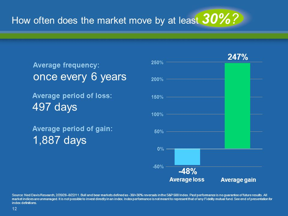 How often does the market move by at least 30%