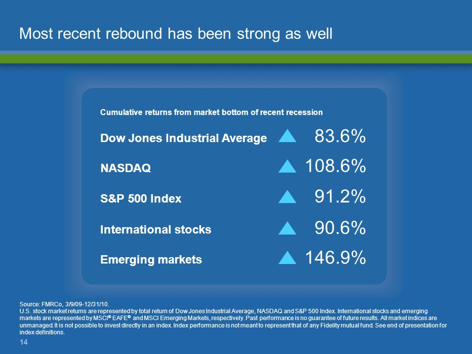 Most recent rebound has been strong as well