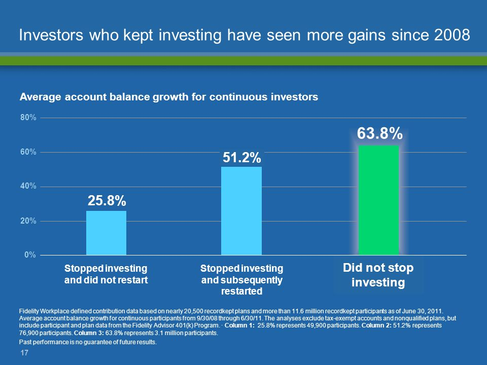 Investors who kept investing have seen more gains since 2008