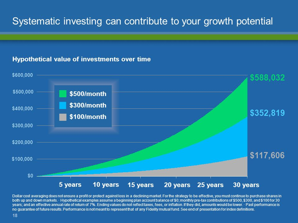 Systematic investing can contribute to your growth potential