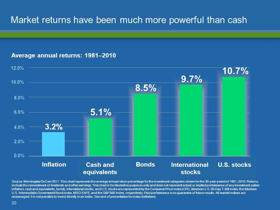 Market returns have been much more powerful than cash