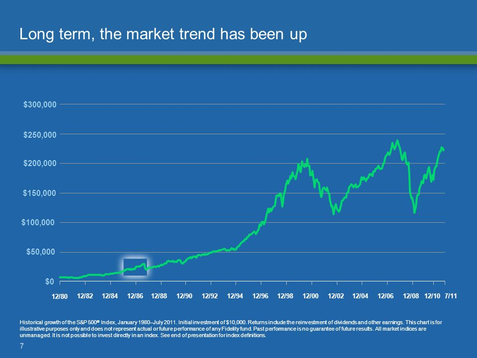 Long term, the market trend has been up