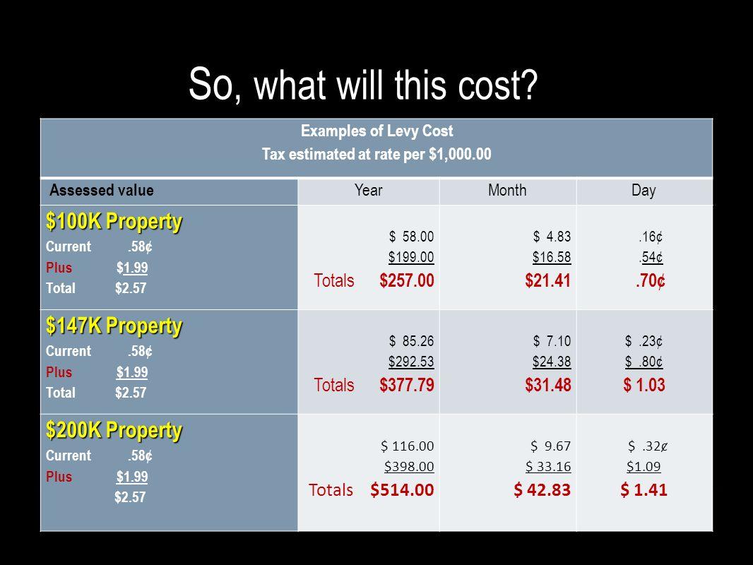 Tax estimated at rate per $1,000.00