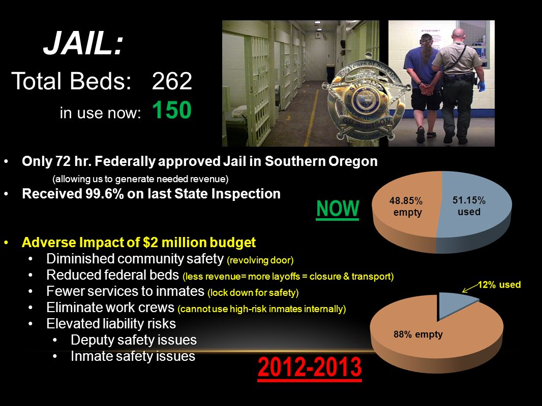 JAIL: 2012-2013 Total Beds: 262 in use now: 150 NOW