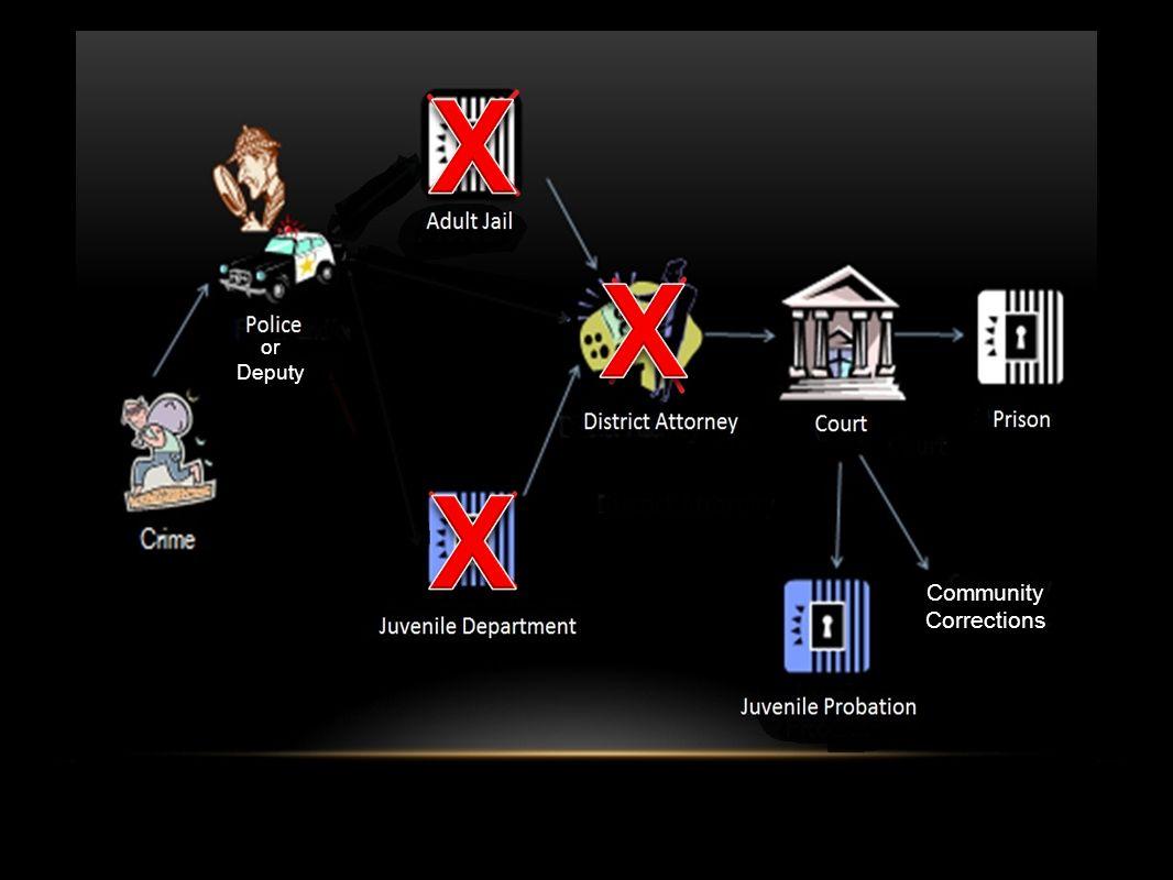 X X or Deputy X Community Corrections
