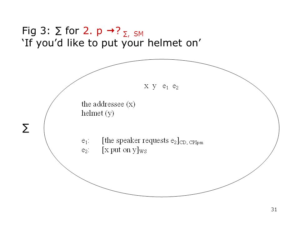 Fig 3: ∑ for 2. p  ∑, SM 'If you'd like to put your helmet on'