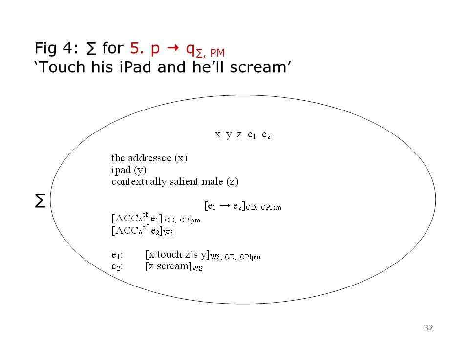 Fig 4: ∑ for 5. p  q∑, PM 'Touch his iPad and he'll scream'