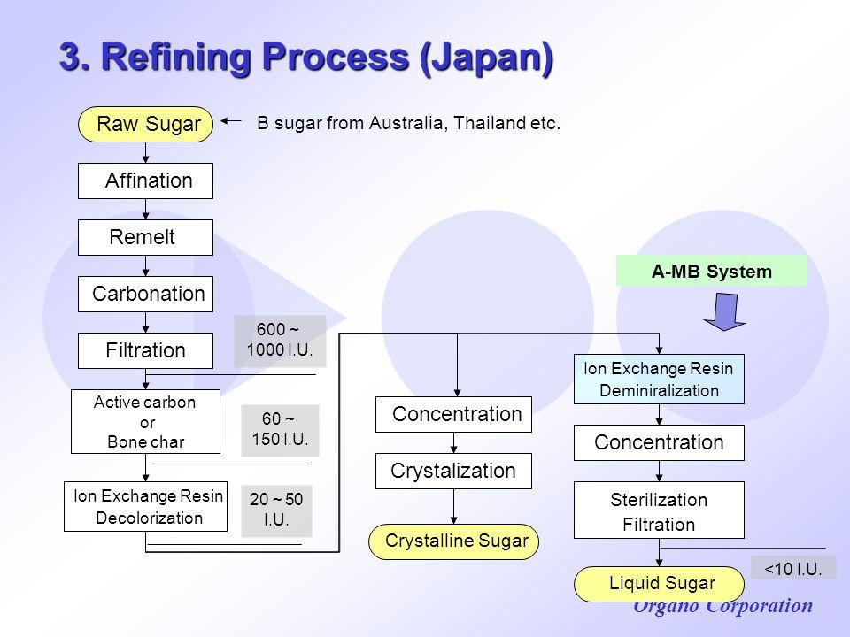 3. Refining Process (Japan)