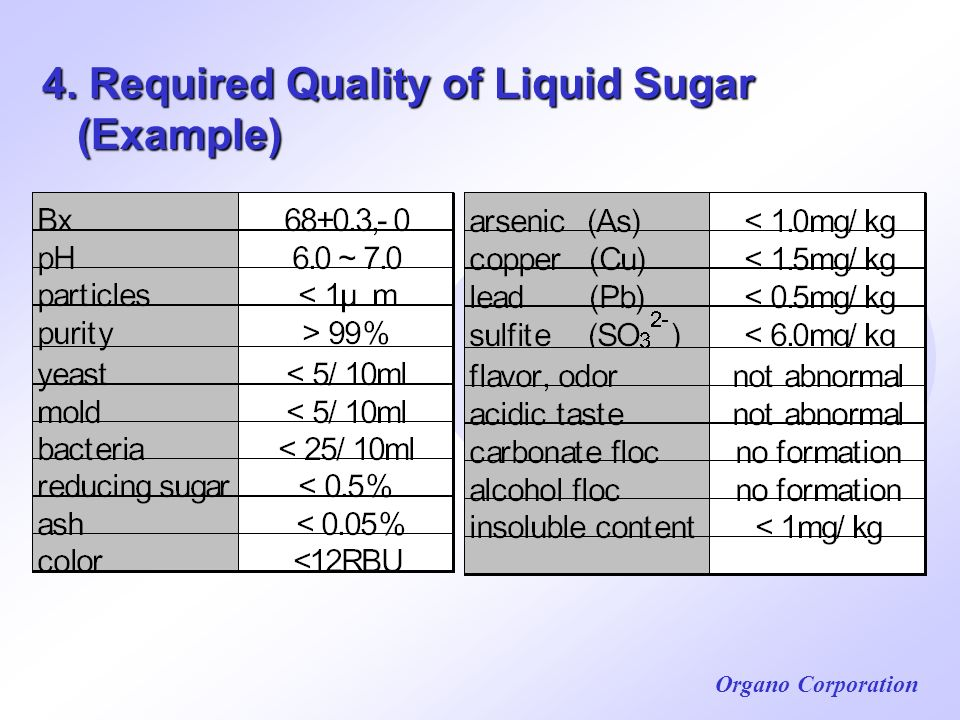 4. Required Quality of Liquid Sugar (Example)