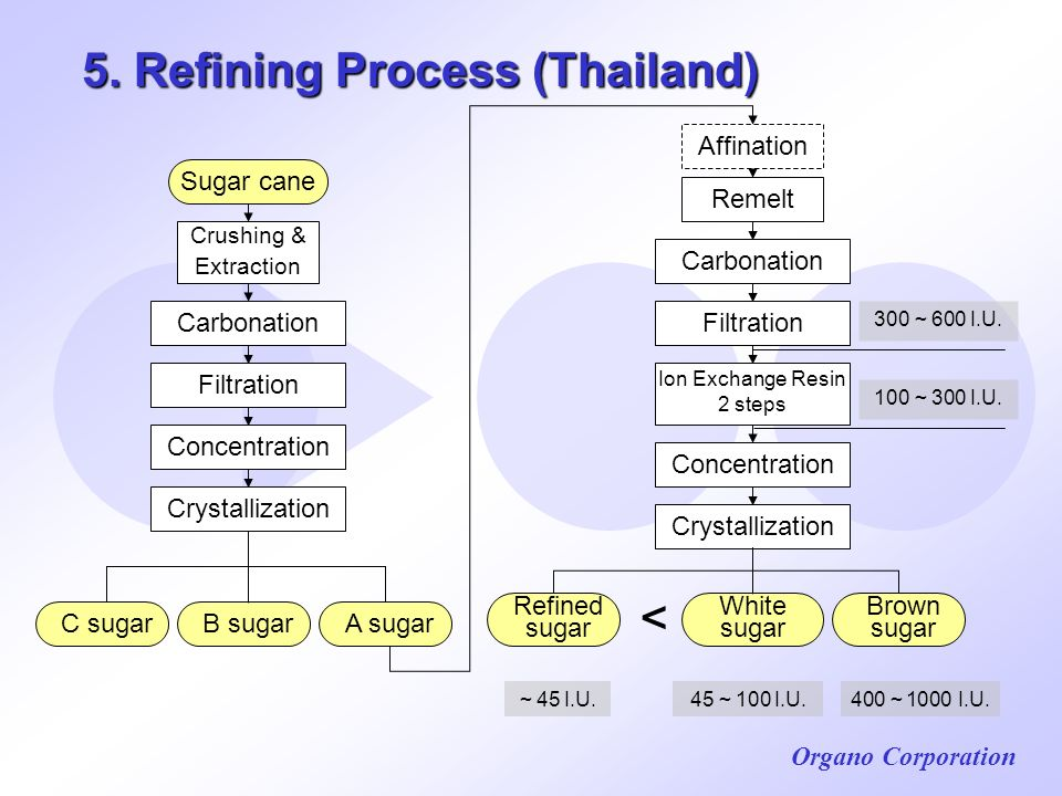 5. Refining Process (Thailand)