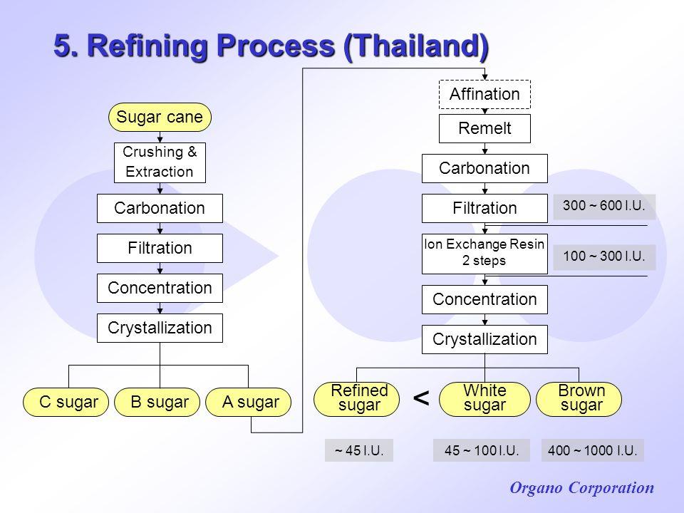 5. Refining Process (Thailand)