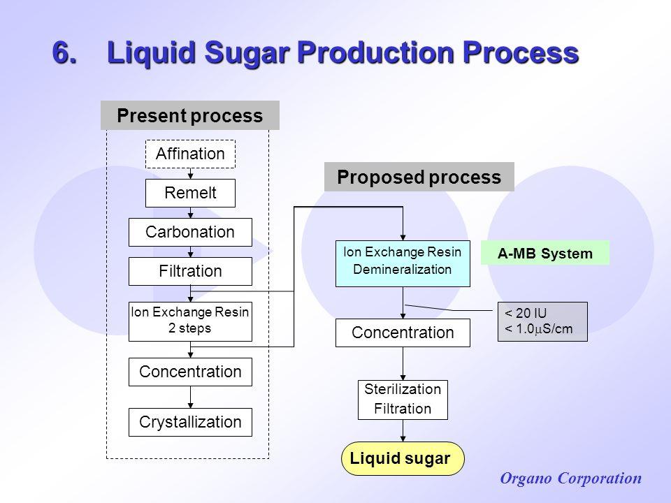 6. Liquid Sugar Production Process