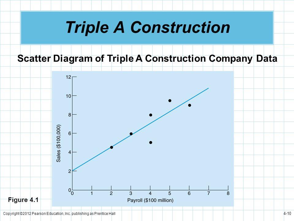 Triple A Construction Scatter Diagram of Triple A Construction Company Data. Figure 4.1.