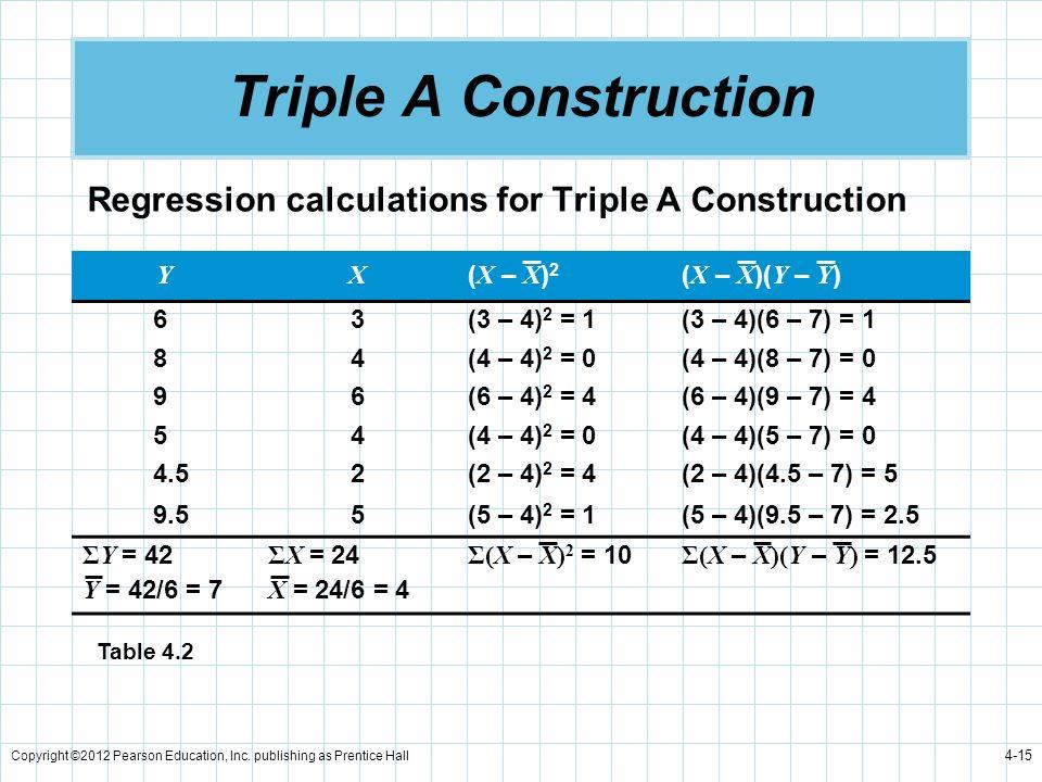 Triple A Construction Regression calculations for Triple A Construction. Y. X. (X – X)2. (X – X)(Y – Y)