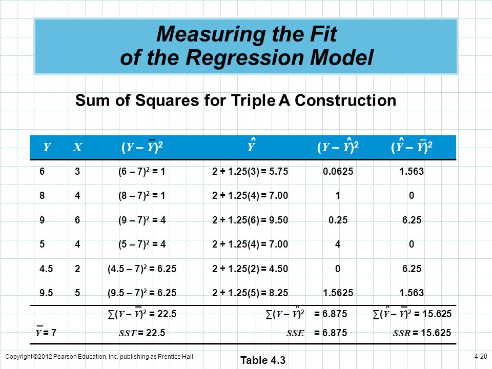 Measuring the Fit of the Regression Model