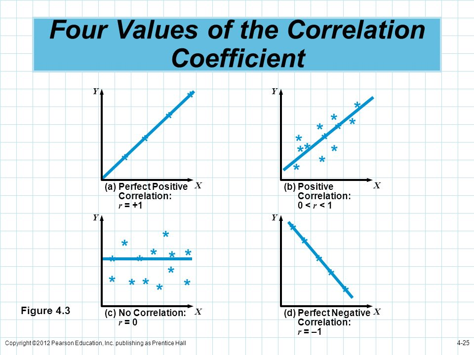 Four Values of the Correlation Coefficient
