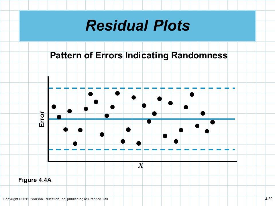 Residual Plots Pattern of Errors Indicating Randomness Error X