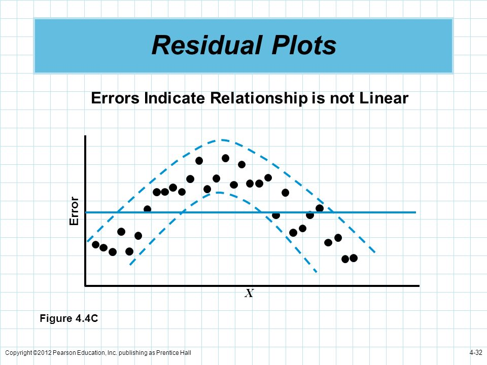 Residual Plots Errors Indicate Relationship is not Linear Error X