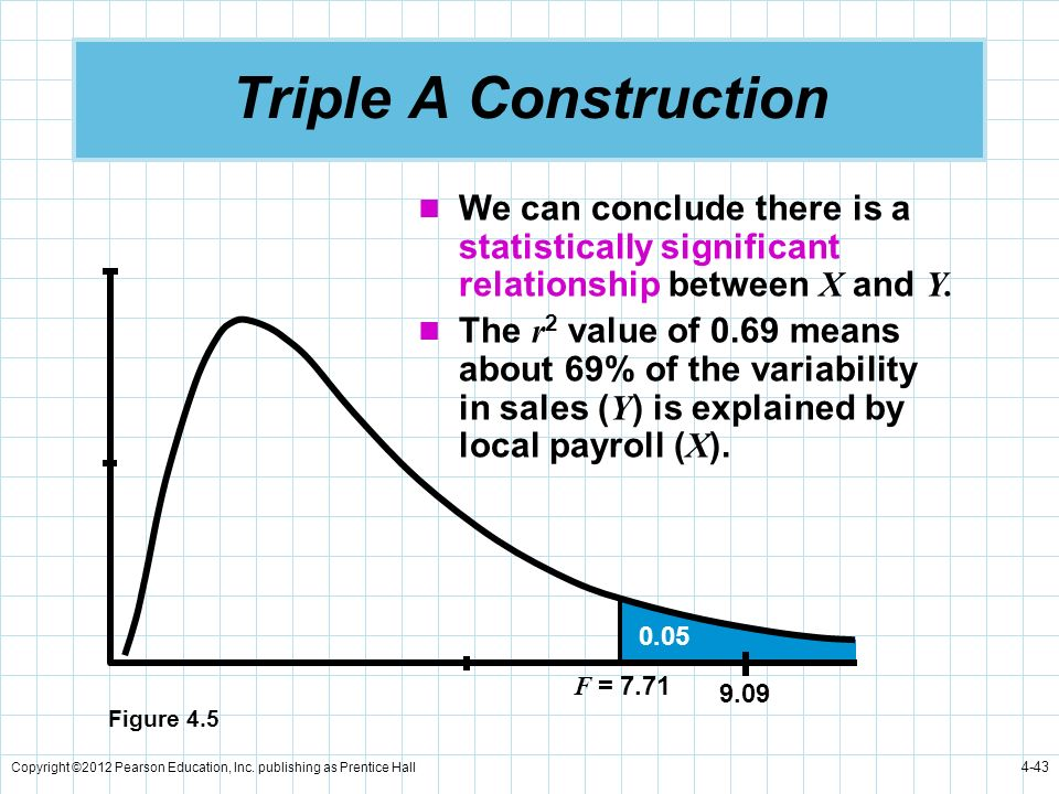 Triple A Construction We can conclude there is a statistically significant relationship between X and Y.
