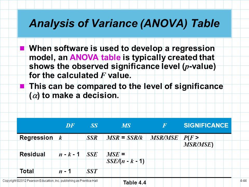 Analysis of Variance (ANOVA) Table