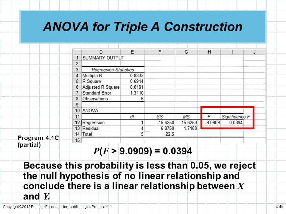 ANOVA for Triple A Construction