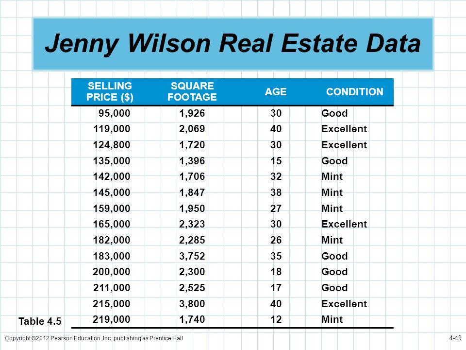 Jenny Wilson Real Estate Data