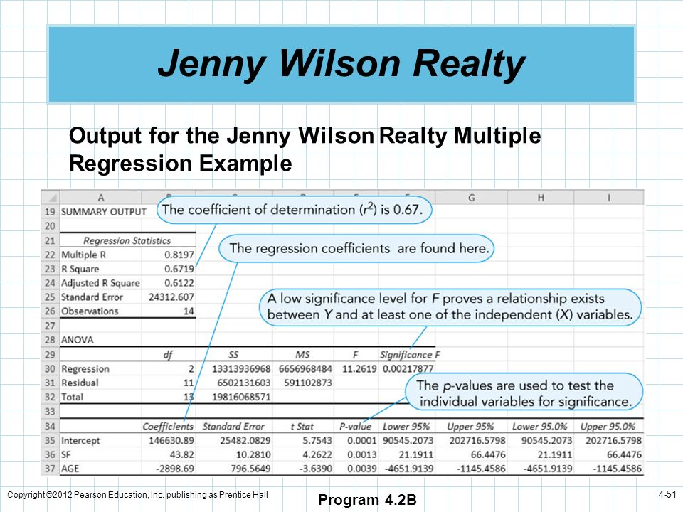 Jenny Wilson Realty Output for the Jenny Wilson Realty Multiple Regression Example.