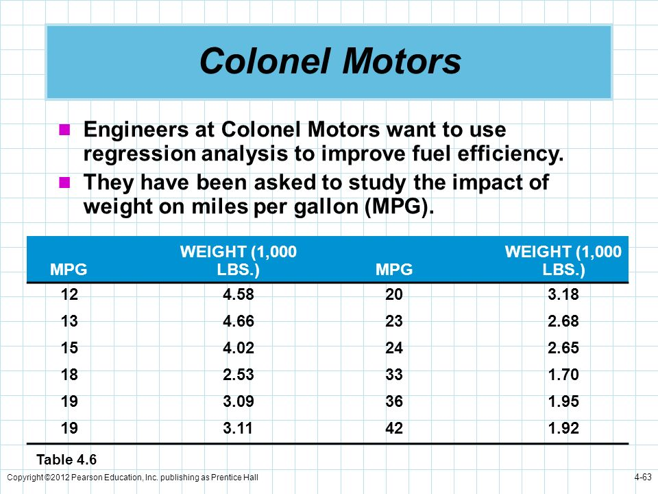 Colonel Motors Engineers at Colonel Motors want to use regression analysis to improve fuel efficiency.