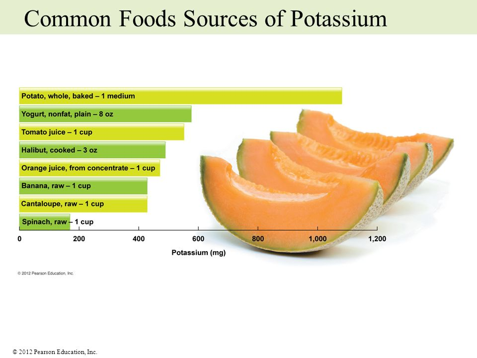 Common Foods Sources of Potassium