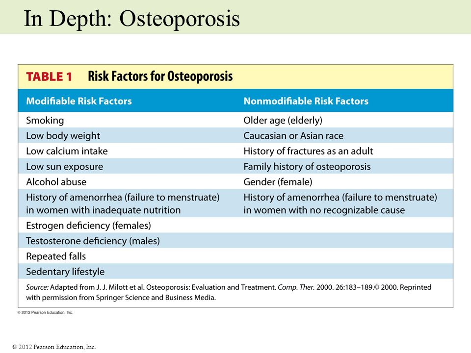 In Depth: Osteoporosis