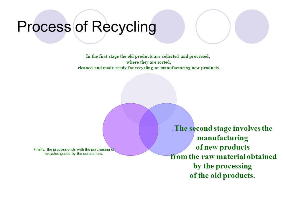 Process of Recycling