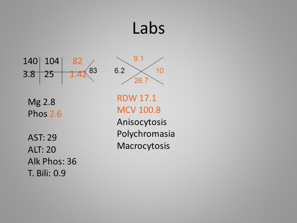 Labs 9.1. 140 104 82. 3.8 25 1.42. 83. 6.2 10. 26.7. RDW 17.1. MCV 100.8.