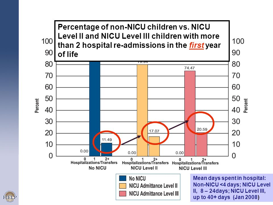 Percentage of non-NICU children vs