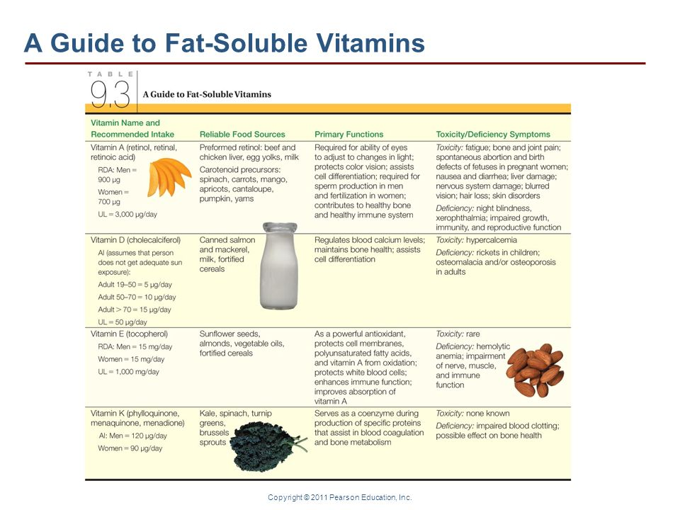 A Guide to Fat-Soluble Vitamins